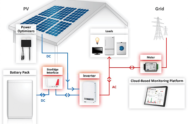 Battery Storage Diagram