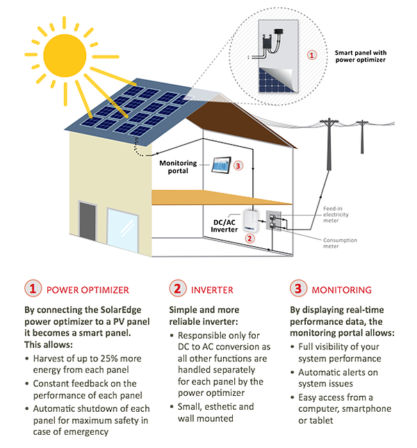 Residential Solar Explained - Power Optimizer, Inverter, Monitoring
